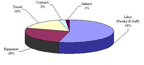 Category of Expenditure